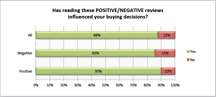 Survey: 90% Of Customers Say Buying Decisions Are Influenced By Online Reviews
