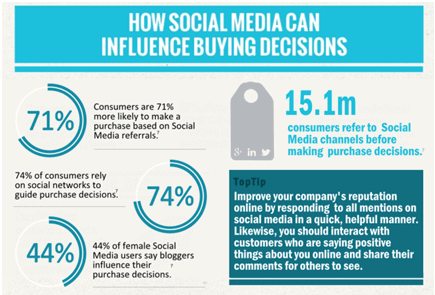 How to make an impact on consumers mind