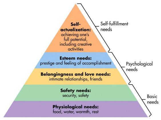 Theories of personal
